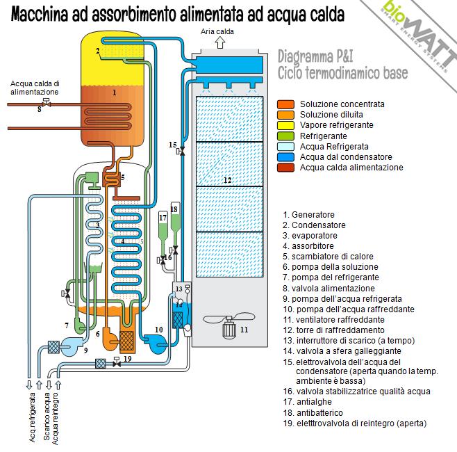 Cogenerazione a gas naturale prodotti biowatt for Pex sistema di riscaldamento ad acqua calda