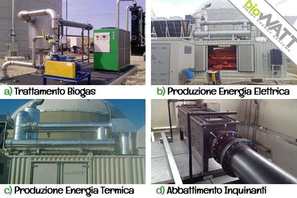 Cogenerazione a Biogas BioWATT